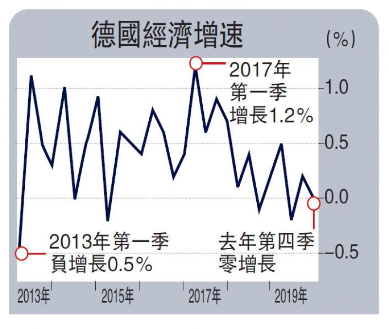 ?歐元區上季GDP僅增0.1% 六年最弱