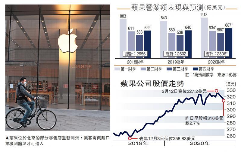 ?國際經濟/蘋果料本季收入難達標 股價挫2.7%/大公報記者 張博睿