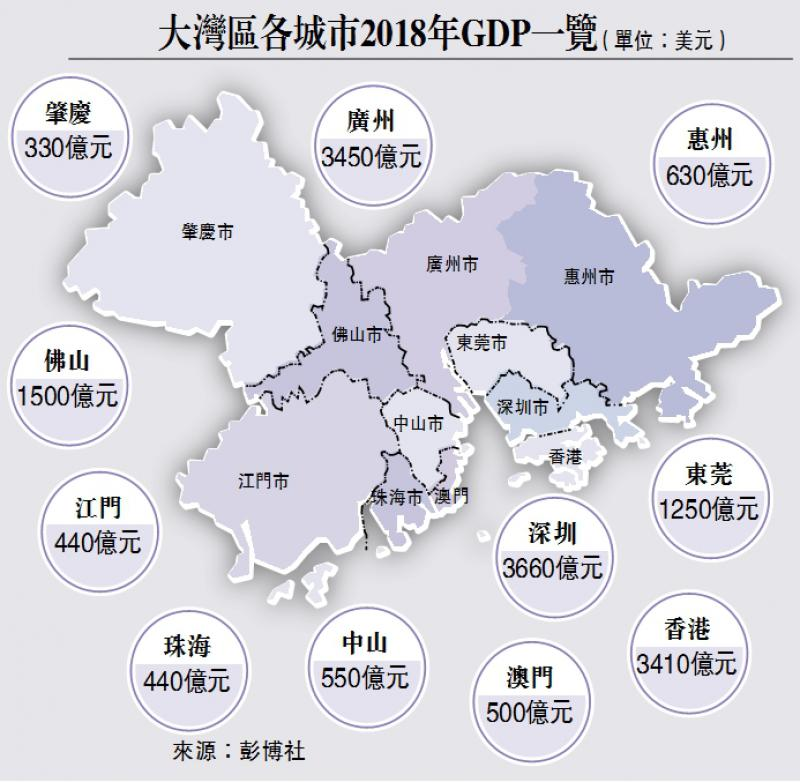 ?大灣區各城市2018年GDP一覽(單位:美元)