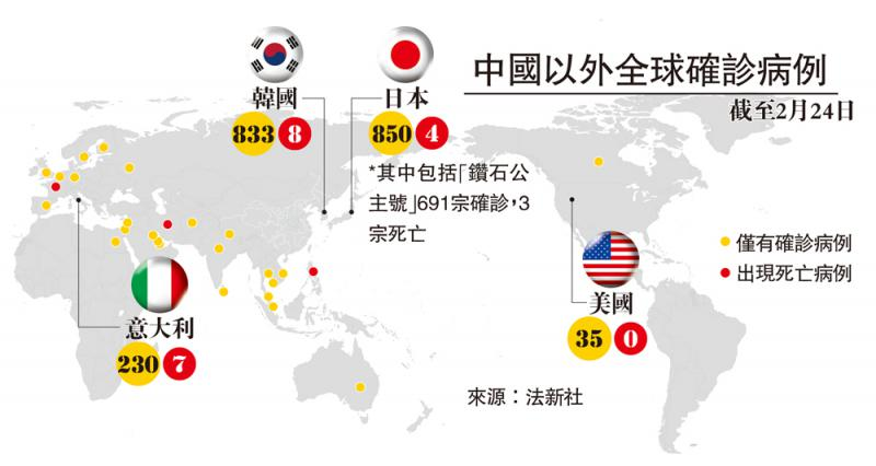 ?中国以外全球确诊病例