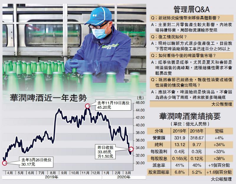 润啤:本月销售好转 下半年料复甦/大公报记者 吴榕清