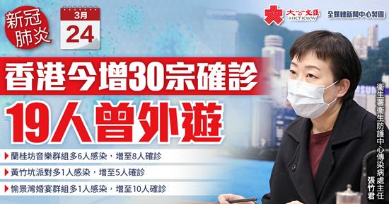 香港今增30宗確診 19人曾外遊