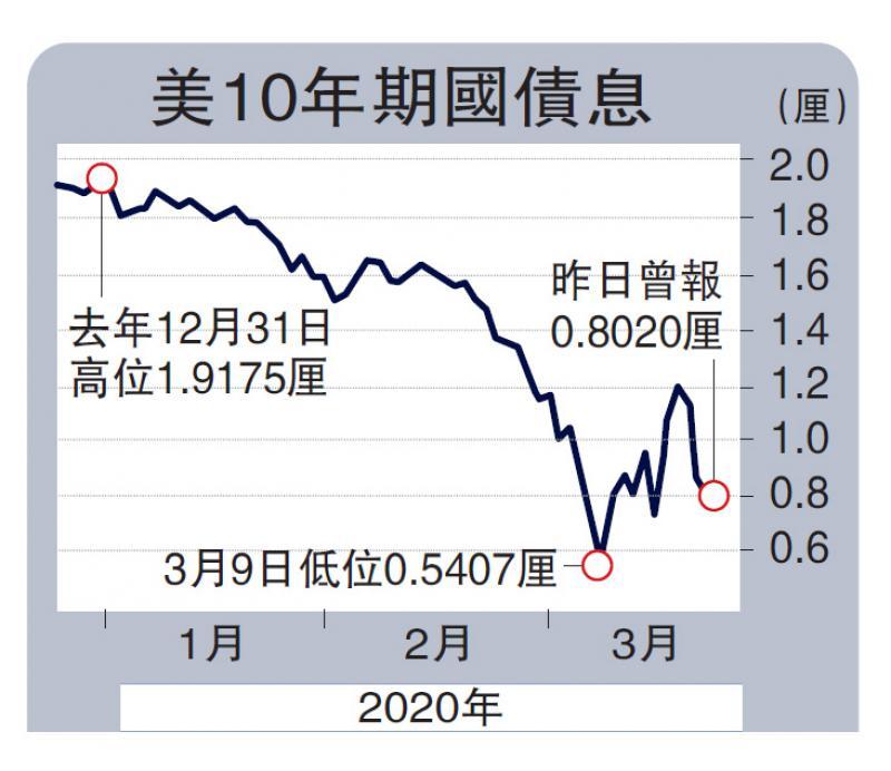 新闻分析/高息企业债最需储局打救/李耀华