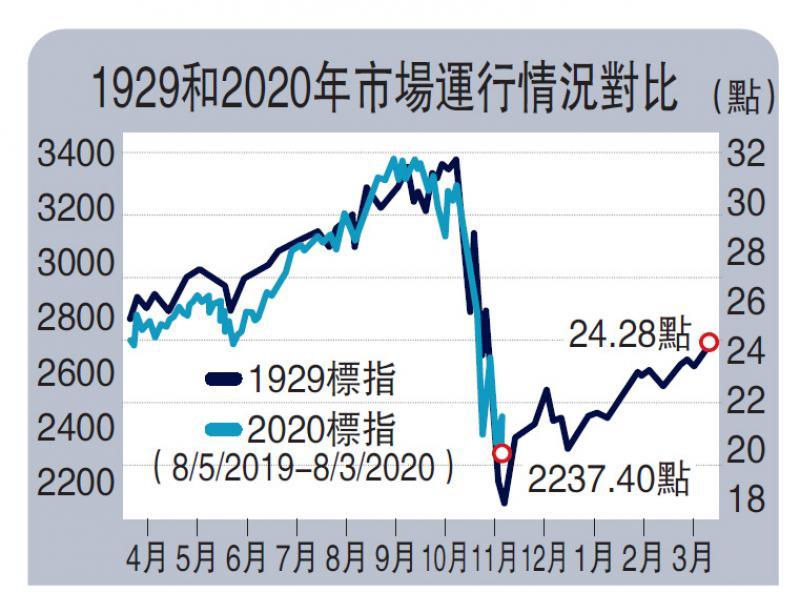 ?投资人语/美股史诗级崩跌 洪灏:金融危机已到