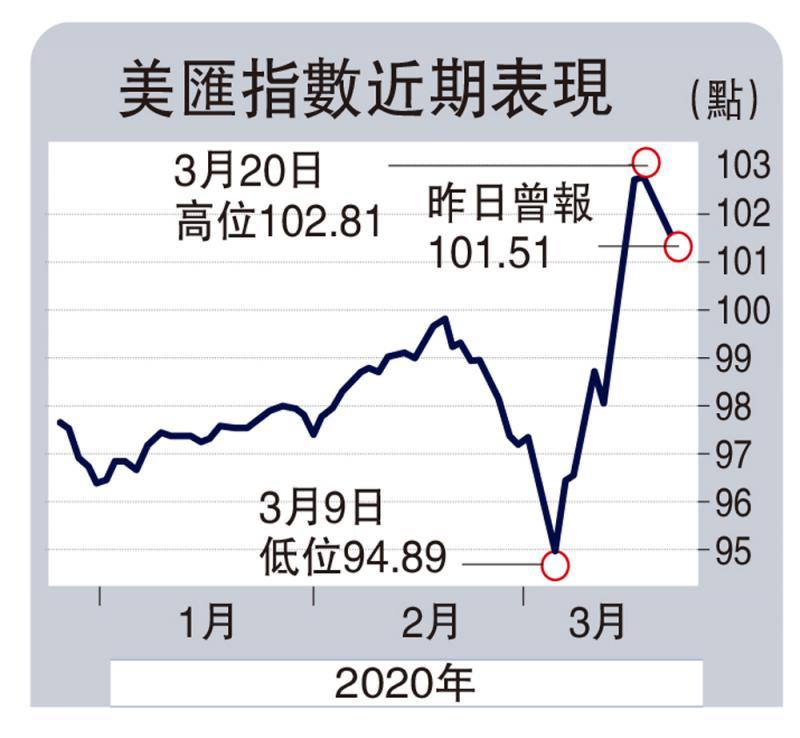 全球抢美元 亚洲债务压力急增