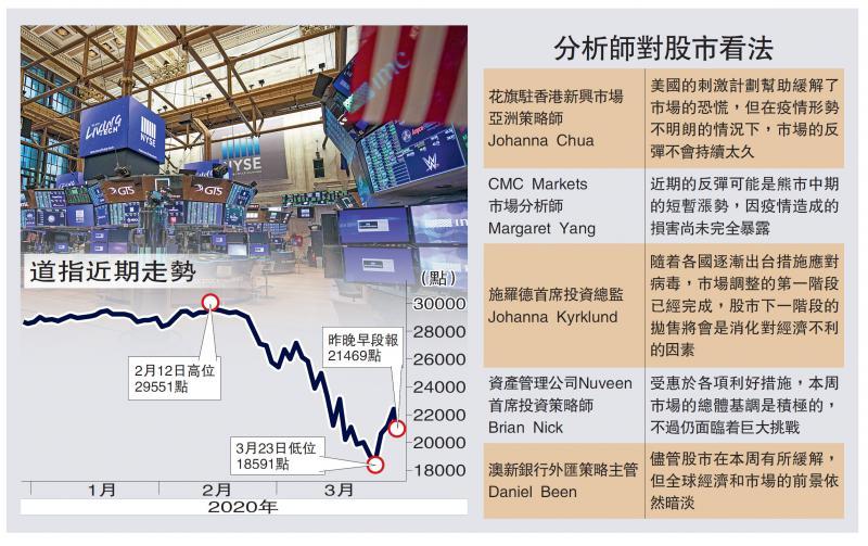 金融风暴/海外疫情恶化 道指曾泻千点/大公报记者 张博睿