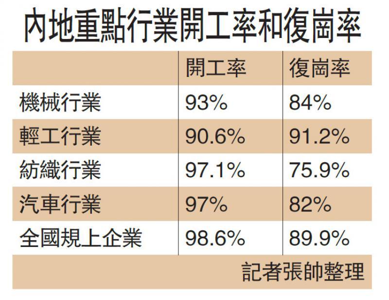 ?內地電子信息行業復崗率95%
