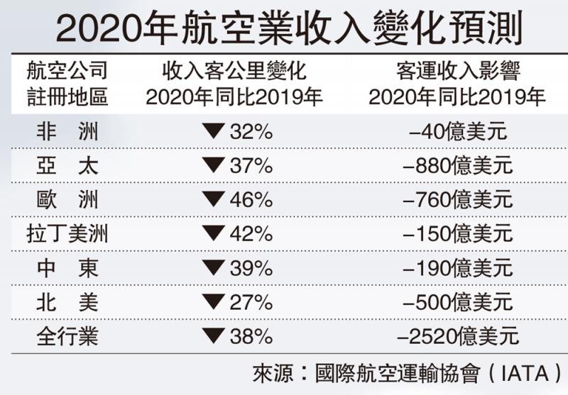 ?2020年航空业收入变化预测