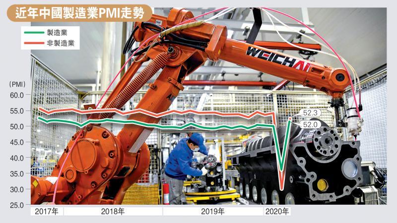 """中国PMI """"V弹""""至52 两年半最劲"""