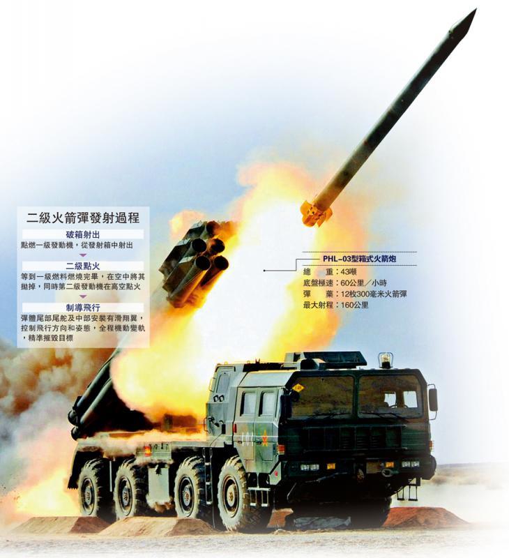 火箭炮插翼滑翔 双重推力变导弹