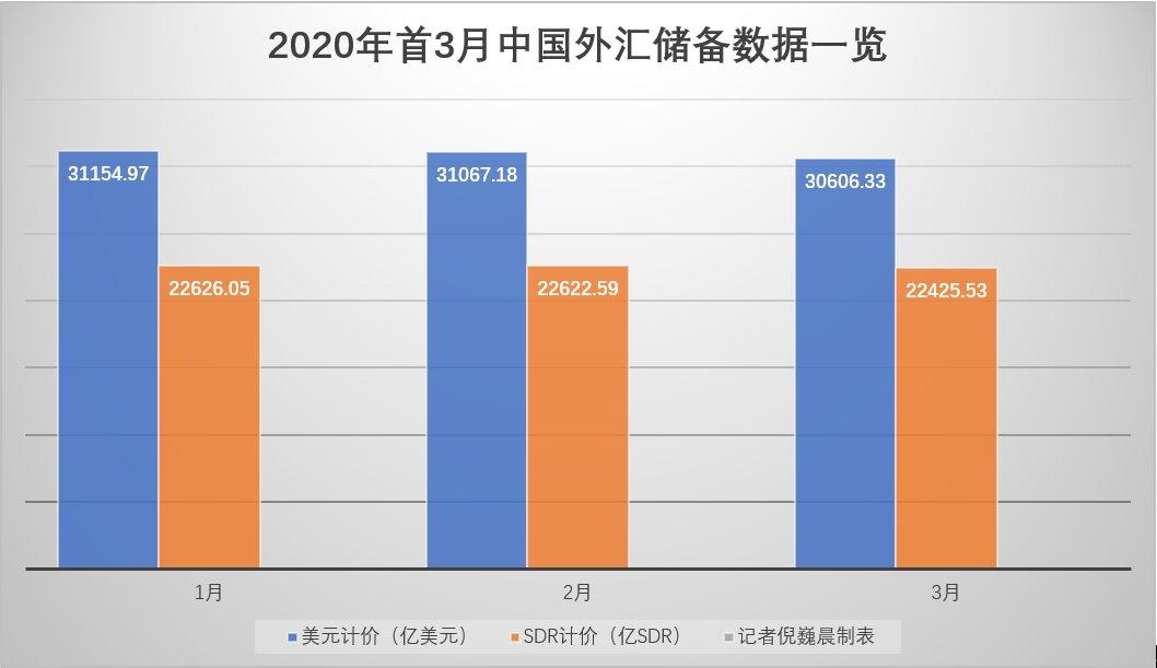 中国外储环比减少 专家:经济长期向好基本面未改全年外储料仍稳定