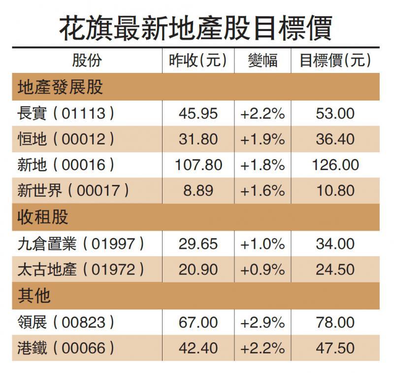 ?美銀料樓價跌20% 削地產股目標價