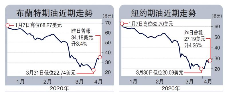 ?追蹤油戰/三大產油國齊傾減產難度高