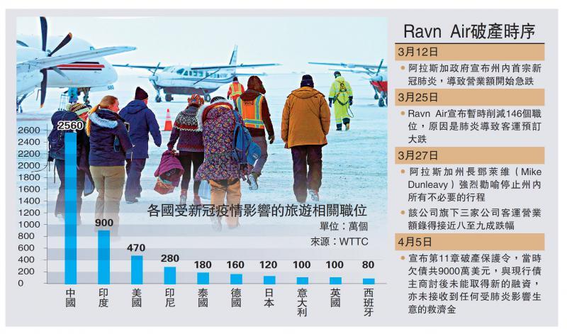 ?金融風暴/生意跌九成 美航企Ravn Air申破產/大公報記者 李耀華