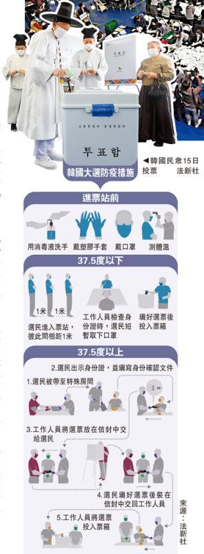韩国大选防疫措施