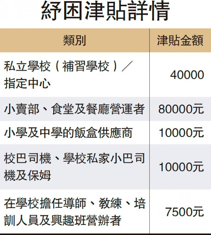 """""""抗疫基金""""拨1.2亿 津贴补习学校"""