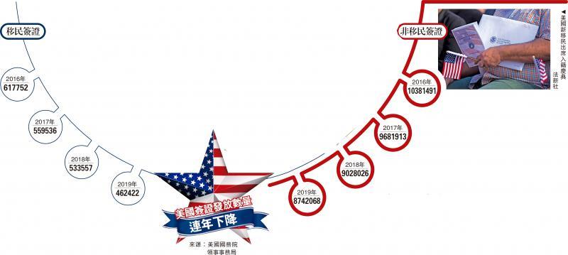 美国签证发放数量连年下降