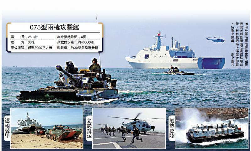 """075新舰下水 """"直升机航母""""可全年部署/大公报记者 葛冲报道"""