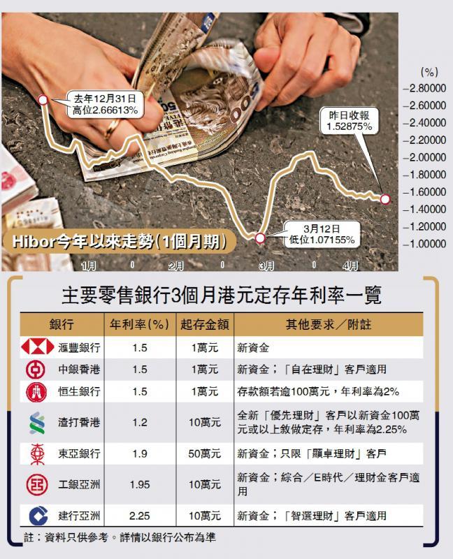 ?吸資搶客/中銀滙豐加定存息 三個月1.5厘/大公報記者 黃裕慶