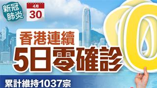 香港連續5日零確診 累計維持1037宗