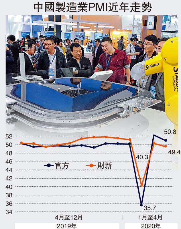 ?數據平穩\穩定復工 中國製造業PMI連擴兩月