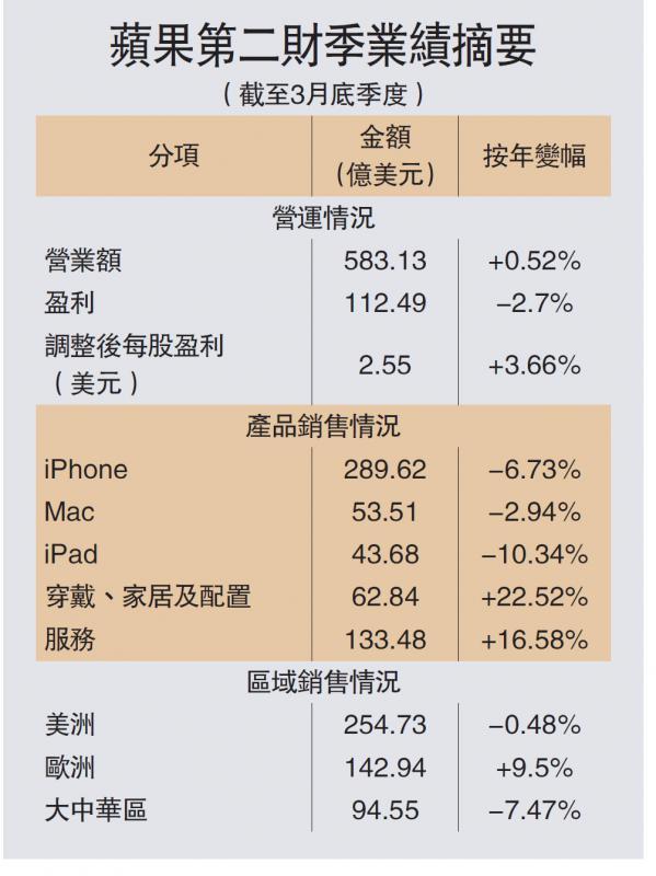 ?蘋果第二財季業績摘要