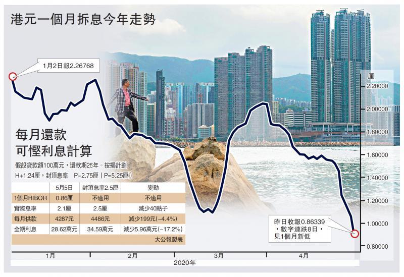 支出减少/港元拆息两年低 供楼受惠