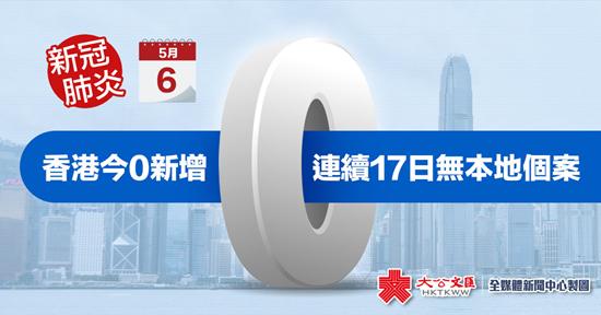 新冠肺炎|香港今0新增 连续17日无本地个案