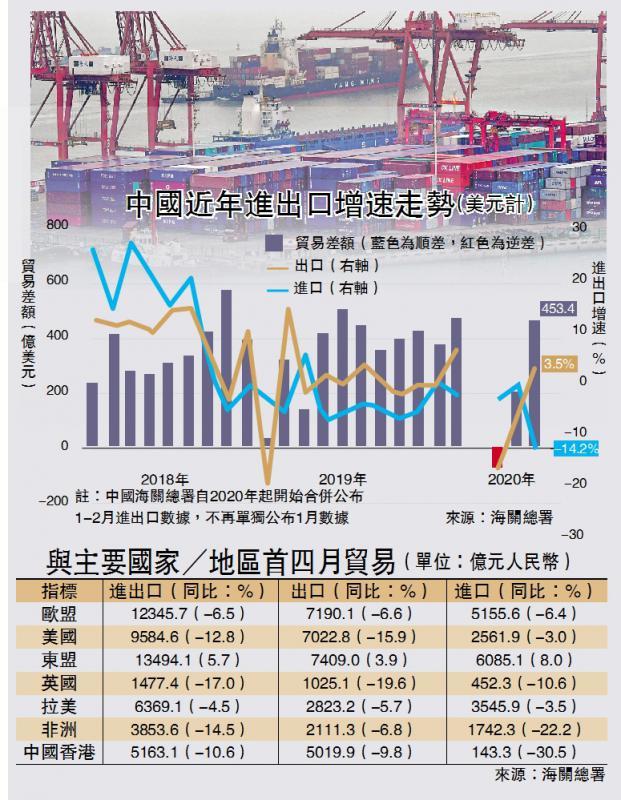 不容鬆懈\复工复产 中国出口增3.5%远胜预期