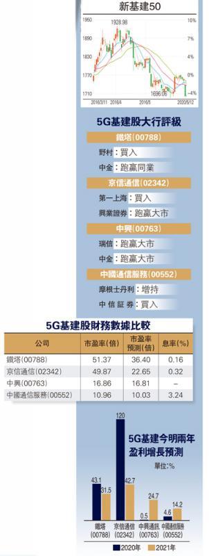 5G基建股大行评级