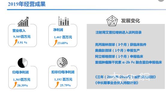 丽珠医药:经营业绩加速增长 研发进度不断提速