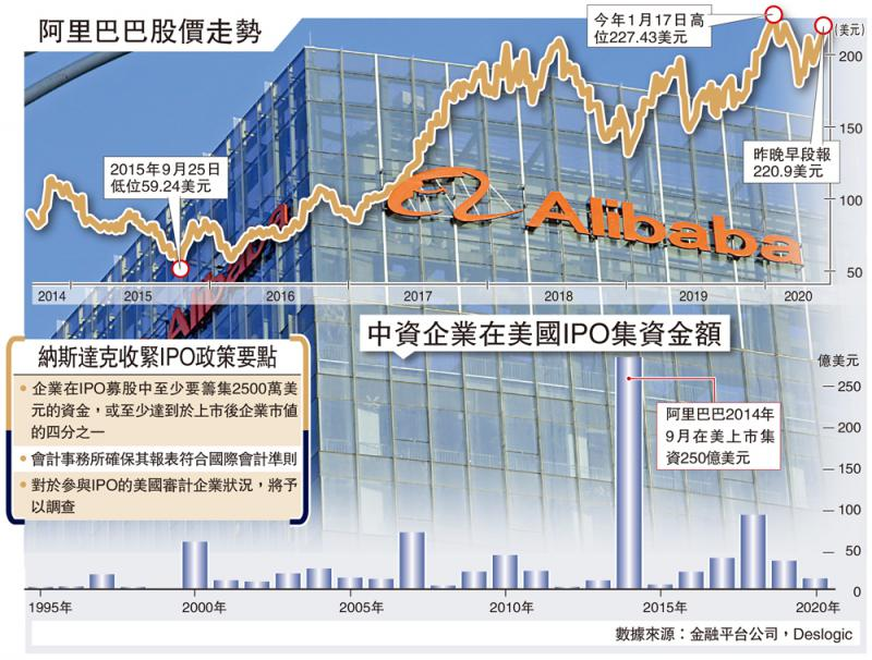 ?漣漪效應\納指提高上市門檻 中資IPO趨難