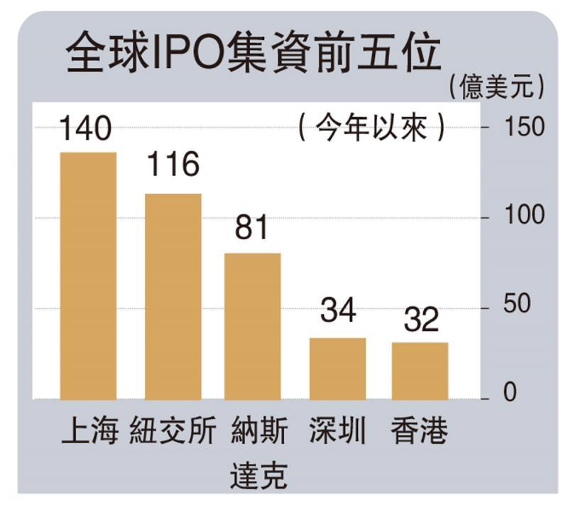 ?上交所IPO暂跑赢全球 港望后来居上
