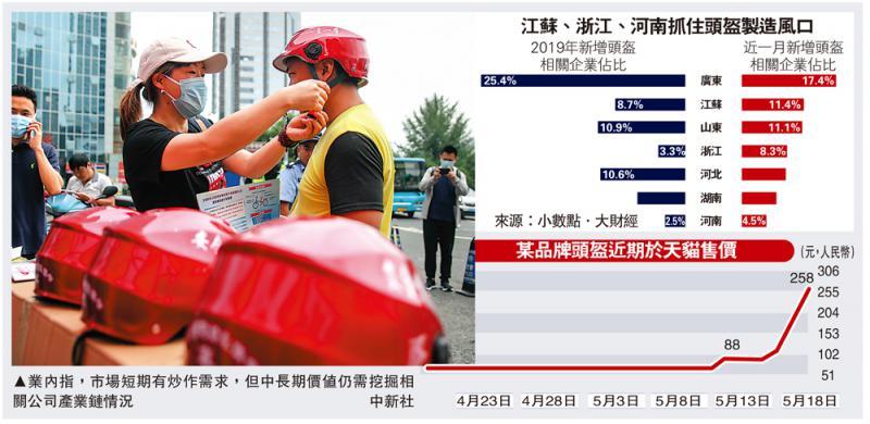 """?新闻追踪\新规""""带货"""" 头盔售价周飙四倍"""