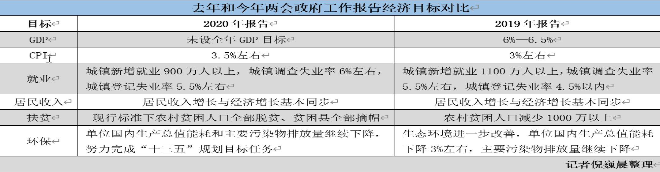 中一刀�叵鹿�未设今年GDP目标,专家:淡化GDP确保经济社会平稳发展