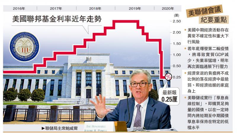 金融风暴\经济失速 联储研限银行派息