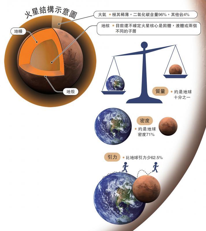 为什幺选本港台艺人择探索火星?