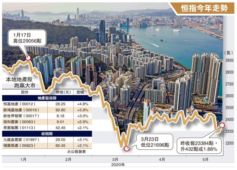 ?市場亮點\地產股鑊氣勁 恒地漲半成