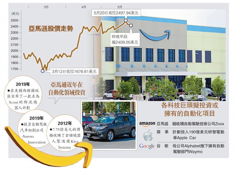 ?科技競賽/亞馬遜提購Zoox 強化物流配送/大公報記者 張博睿