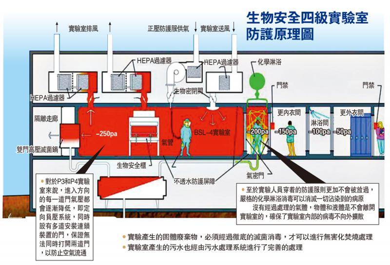 ?生物安全四級實驗室防護原理圖