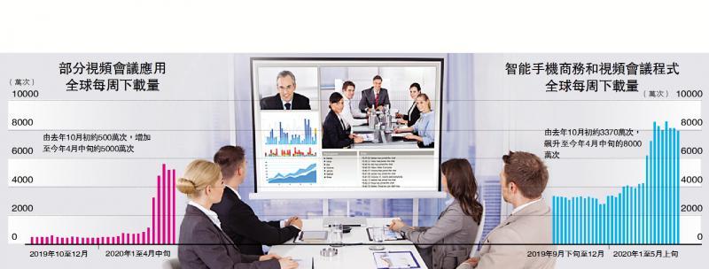?新興產業\視像會議需求增 科技巨擘爭開發