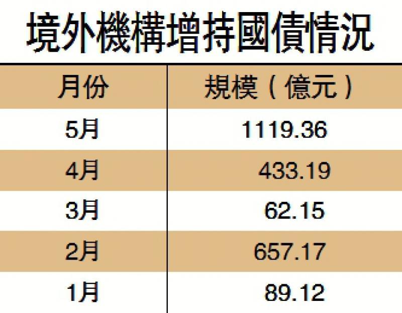 ?外資連續18月增持中國債券