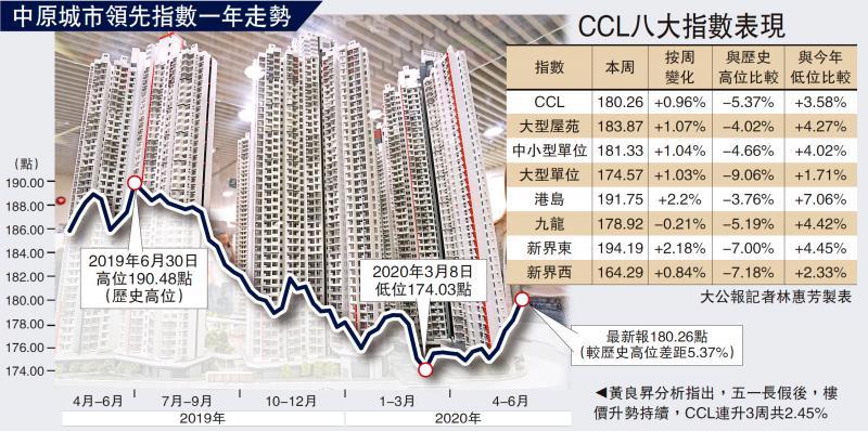 ?勢頭良好/CCL升破180點 距歷史高峰僅5%/大公報記者 林惠芳