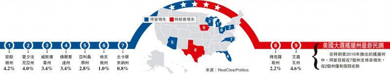 ?美国大选摇摆州最新民调