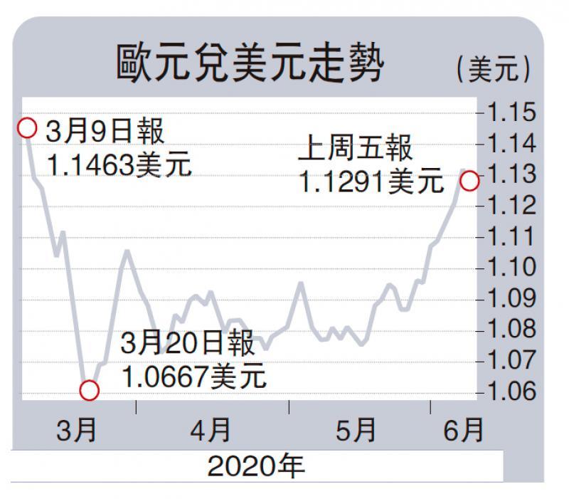 ?商品动向\欧央行利率不祥云变 欧元趋升\徐惠芳