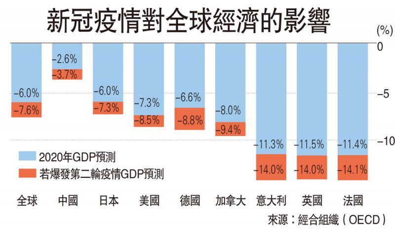 形势严峻 经合料全球经济收缩6%