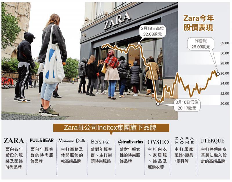 竞争激烈\疫情逼转型 Zara斥232亿拓电商