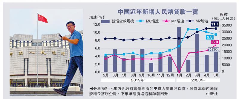 增长企稳\内银上月放贷1.48万亿符预期