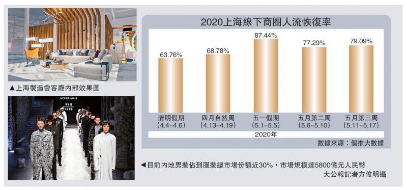 ?提振信心\上海製造展下周揭幕 拉动10亿消费