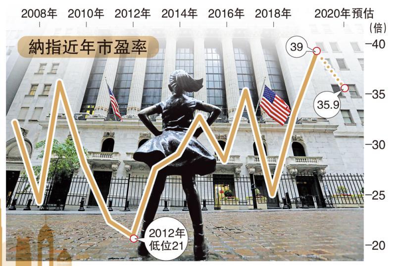 市场波动\美股估值高 脱离经济现况